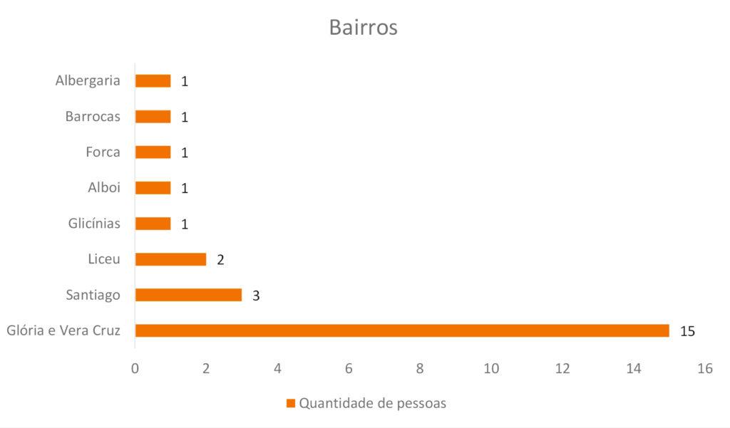custo de vida em Aveiro - gráfico dos bairros