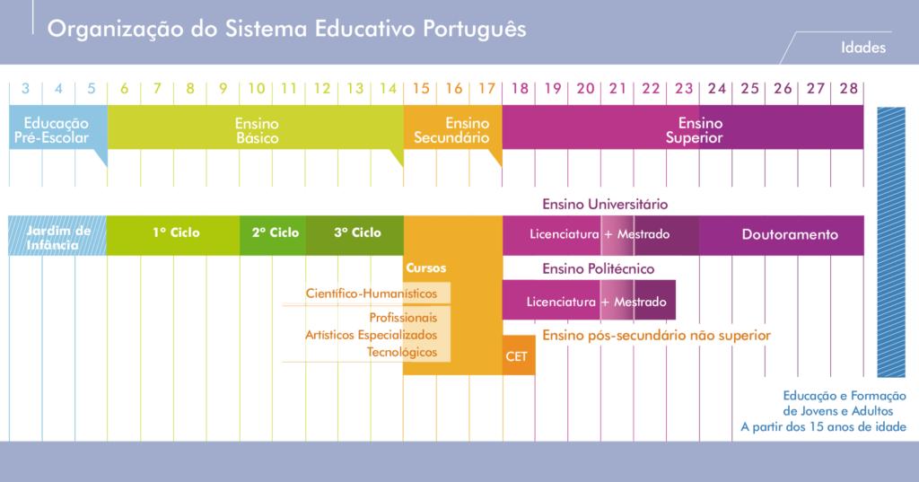 Esquema do sistema de ensino de Portugal