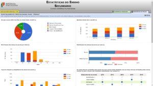 Estatísticas de escolas de ensino secundário em Portugal
