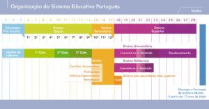 Sistema Educativo Português - ensino secundário em Portugal